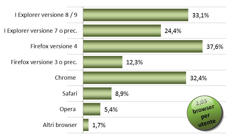 Utilizzo dei diversi browser da parte dell'utenza Internet italiana (accesso almeno settimanale)