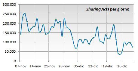 Numero di Sharing Acts per giorno