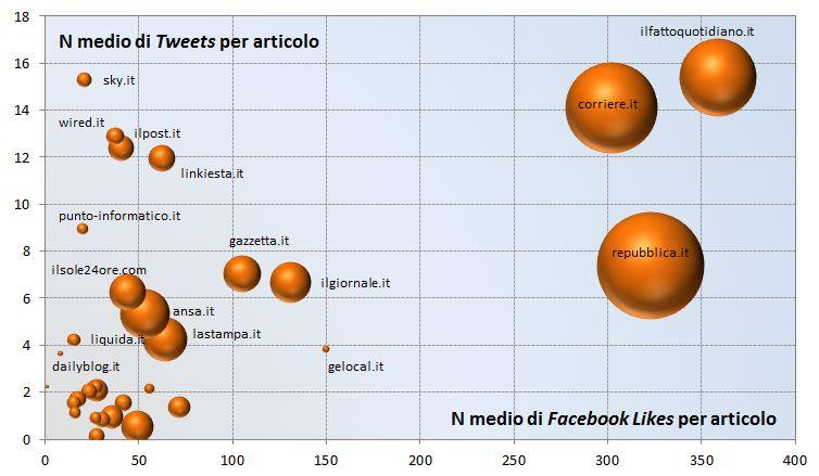 Mappa di affinità con Twitter e Facebook