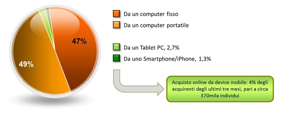 Device utilizzato negli acquisti online
