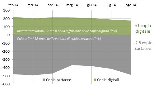 Incremento assoluto della vendita di copie cartacee e digitali rilevato nel mese di riferimento. L'incremento digitale non compensa il calo cartaceo e per ogni nuova copia digitale di agosto se ne sono perse 2,8 cartacee (la media del 2014 è pari a 2,2)