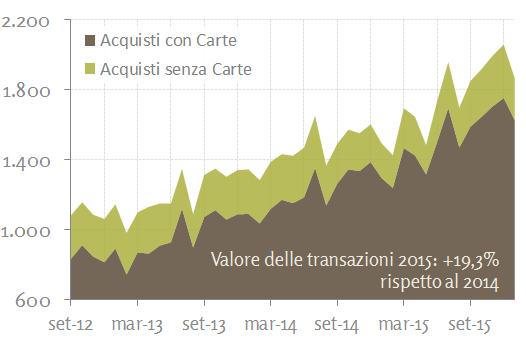 Valore mensile (M Euro) degli acquisti online generati dagli acquirenti italiani presso merchant italiani e stranieri