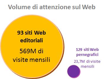 Visite ai siti Web nel mese di novembre 2016, da desktop e dispositivi mobili (fonte: SimilarWeb)
